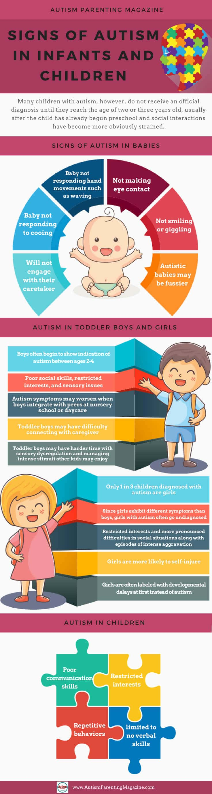 Download our Free Guide - Autism Signs in Babies and Children https://www.autismparentingmagazine.com/signs-of-autism-children