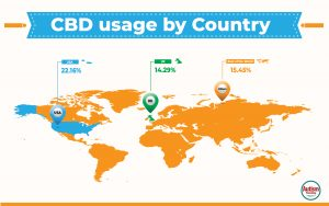 One in five autism caregivers gives their child CBD products, analysis of CBD usage by country.