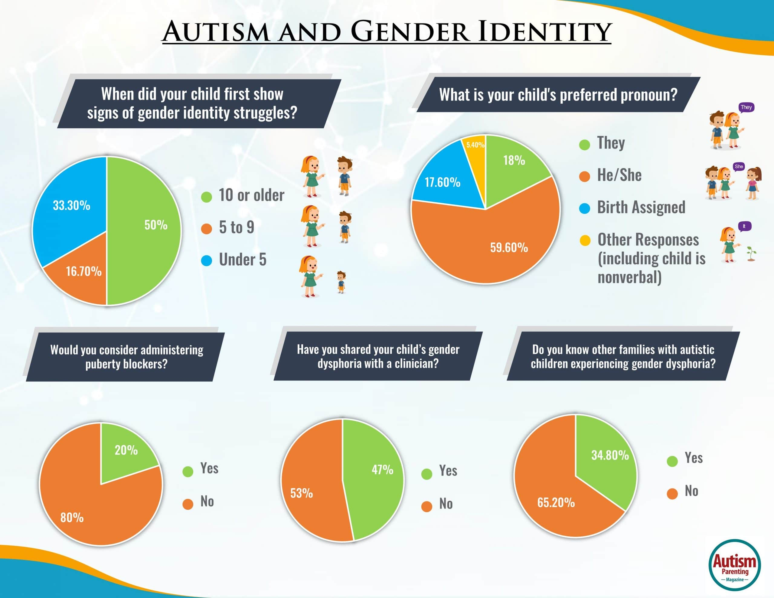Autism and Gender Dysphoria: 5.7% of Autistic Children Struggle With Gender Identity